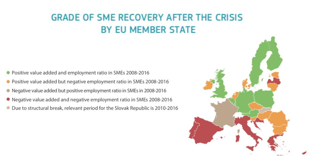 SME recovery